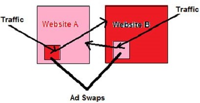 email adswap